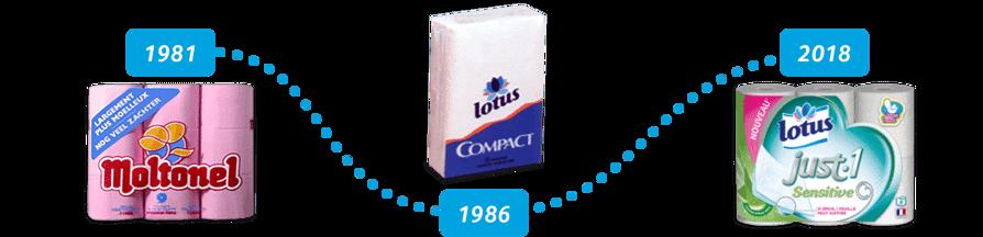 L'histoire de la marque Lotus
